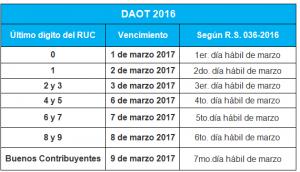 Presentación de DAOT 2016