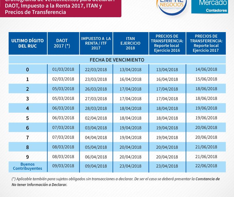 Cronograma de vencimientos para presentar declaraciones juradas anuales DAOT, Impuesto a la Renta, ITAN y Reporte Local (2016 – 2017)
